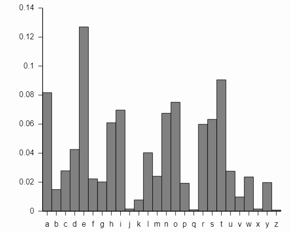 Bar graph showing the relative frequency of each letter in the English language.